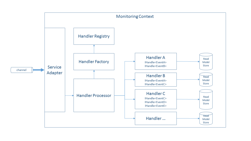 High Level view of the monitoring event processing context